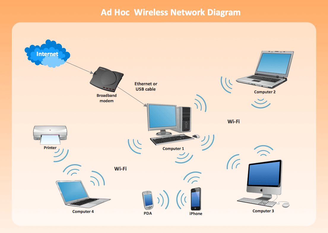office wireless lan diagram wiring diagram Wireless LAN Block Diagram networking projects and training for engineering students in2017_ieee_on_java