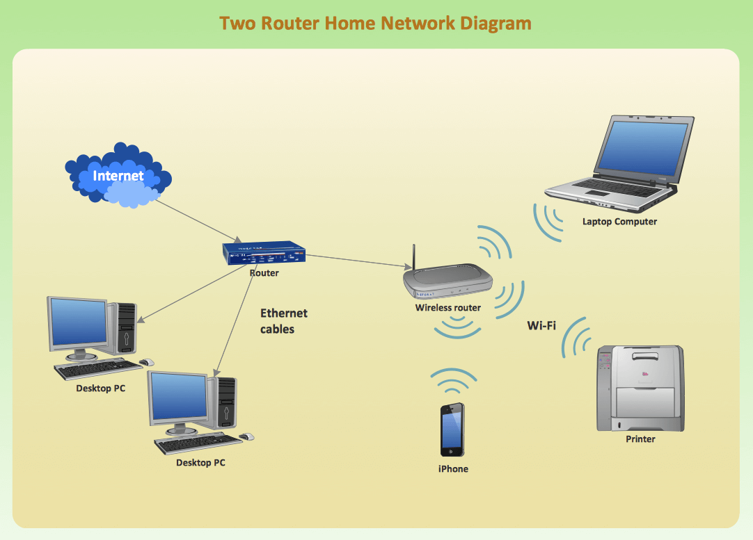 The most common computer network wiring electrical switches networking projects and training for engineering students in two router home network diagram ieee networking projectshtml pooptronica Choice Image