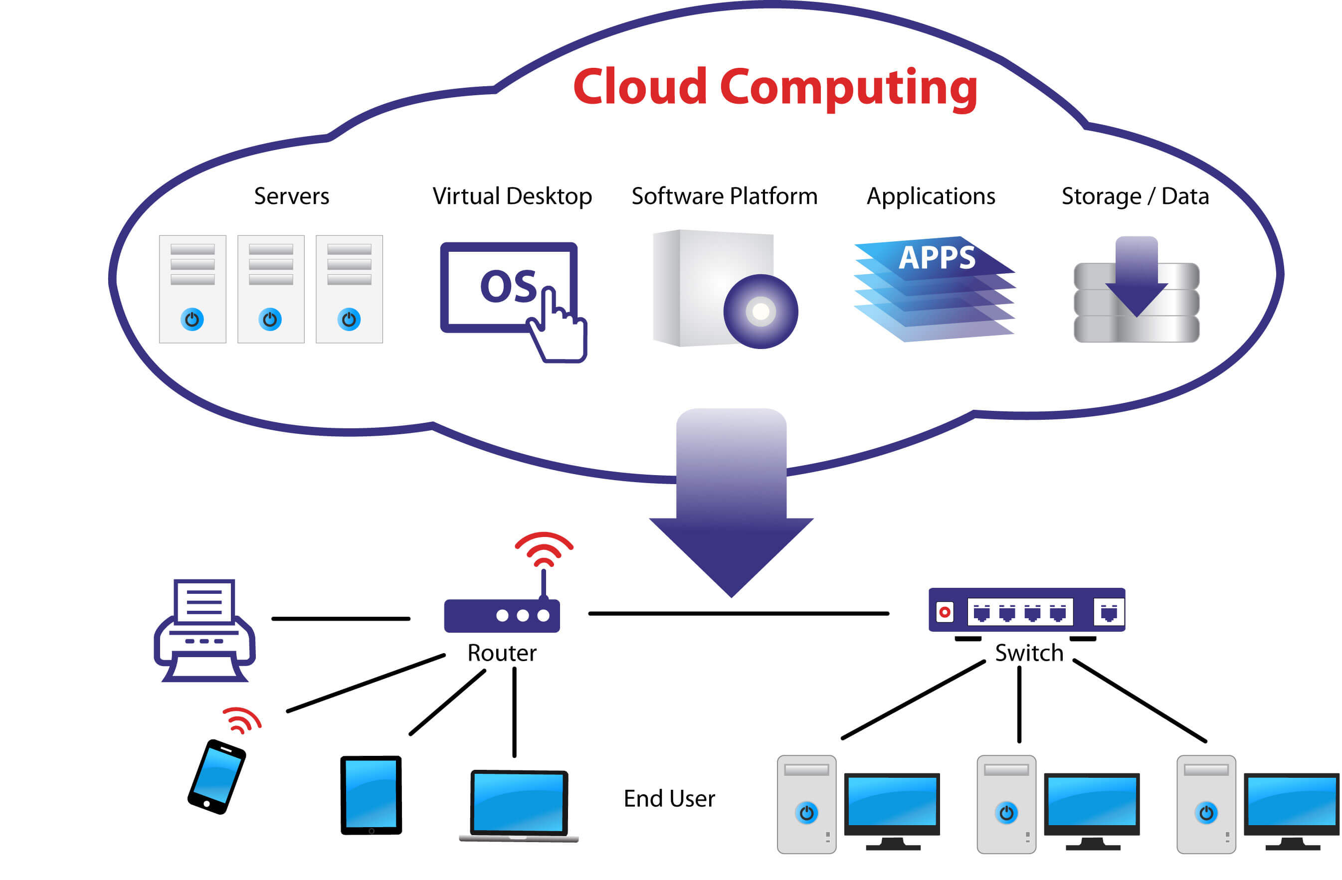 Cloud-Computing Projects and training for Engineering