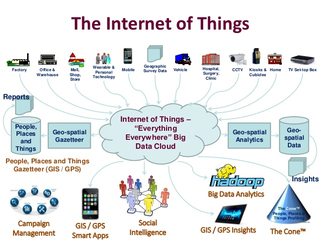 Internet of things (IOT) Projects and training for Engineering